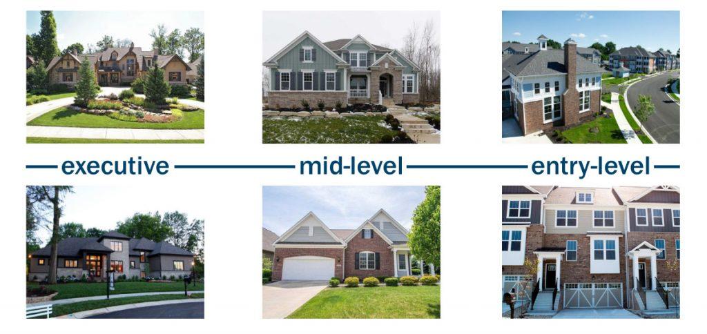 Housing Levels